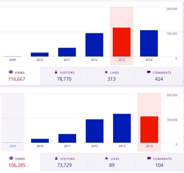2013 vs. 2014.  Views down.  Visitors down.  Likes and Comments waaaaaaaaay down.