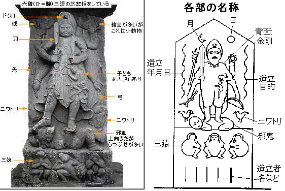 2 diagrams of typical Kōshin statues